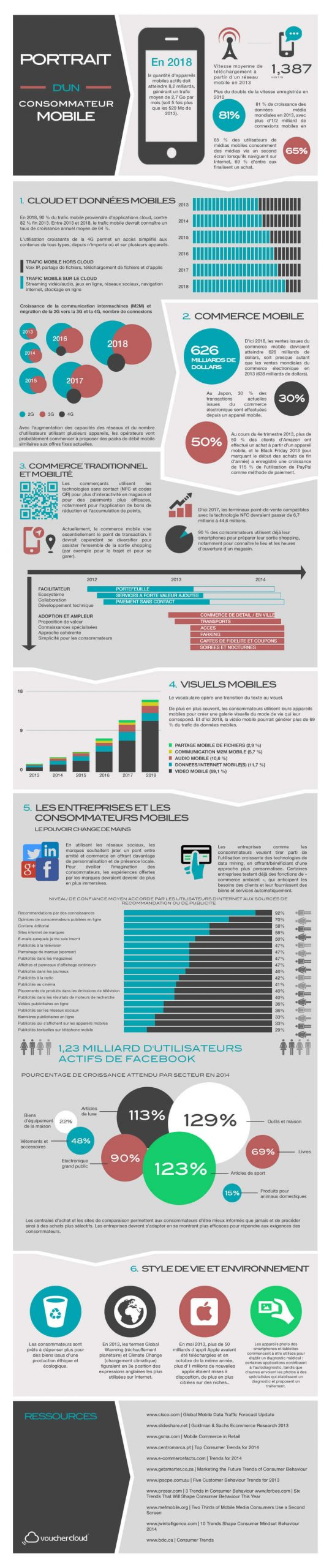 e-commerce comportement consommateur digital commerce physique moment d'achat m-commerce smartphone