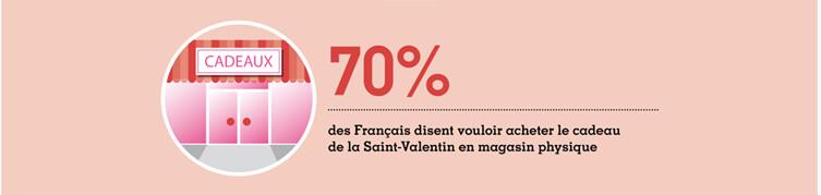 prevision achat saint valentin